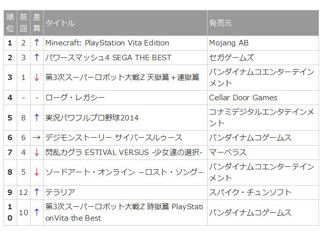 【PS Vita DL販売ランキング】『Minecraft』首位返り咲き、『ローグ・レガシー』ほか新作は2本(4-17)  インサイド