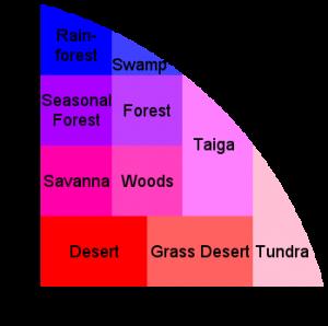 Biome のグラフ