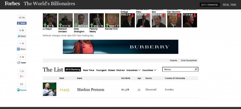 The World's Billionaires List - Forbes