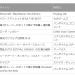 「Minecraft: PlayStation Vita Edition」が首位返り咲き